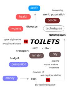 Toilets – Scheme